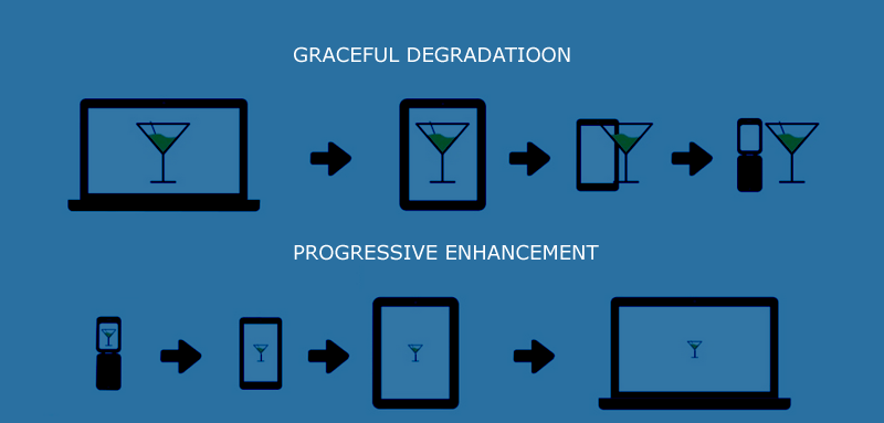 Progressive enhancement vs graceful degradation